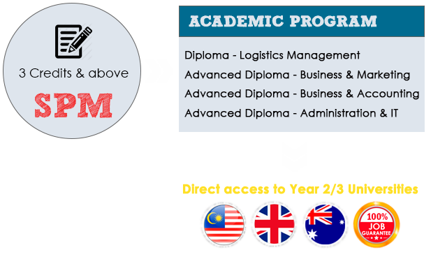 Accounting Business Advanced Diploma Scholarship Available